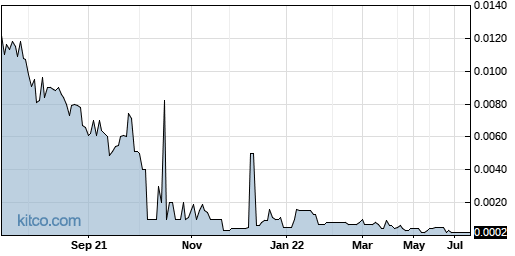 KWBT 1-Year Chart