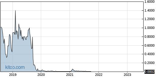 KWBT 5-Year Chart
