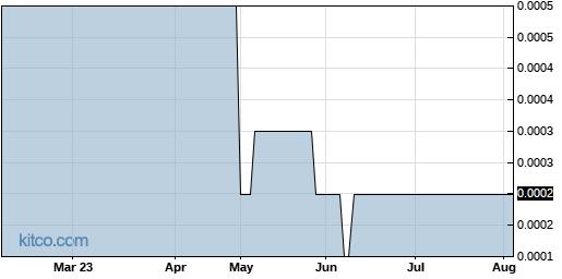 KWBT 6-Month Chart