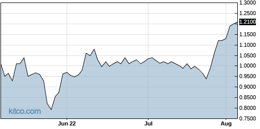 KXIN 3-Month Chart