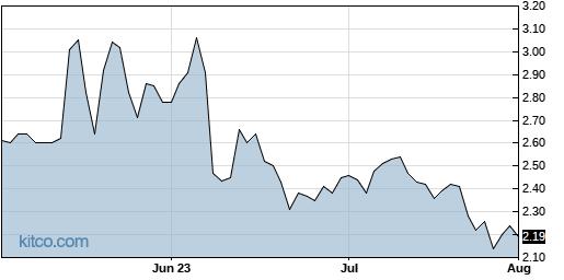KZR 3-Month Chart
