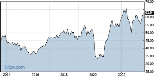 L 10-Year Chart