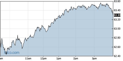 L 1-Day Chart