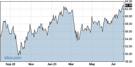 L 1-Year Chart