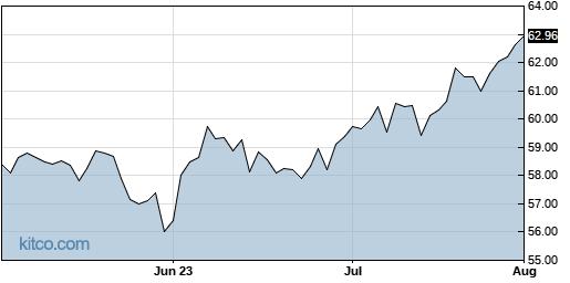 L 3-Month Chart