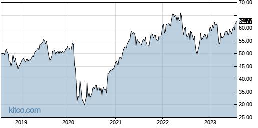 L 5-Year Chart