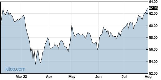 L 6-Month Chart