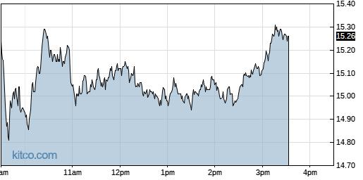 LABD 1-Day Chart