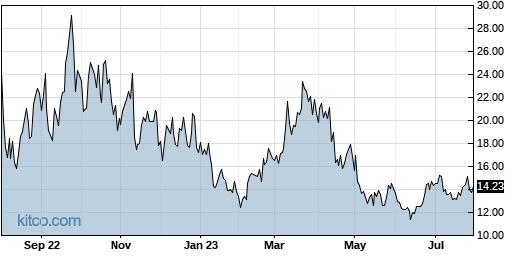 LABD 1-Year Chart