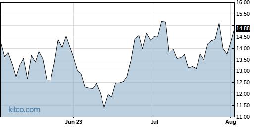 LABD 3-Month Chart