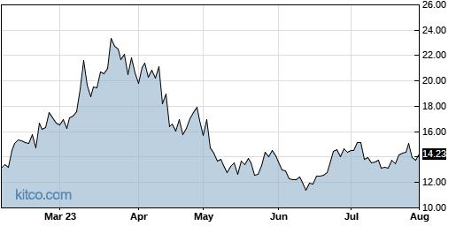 LABD 6-Month Chart