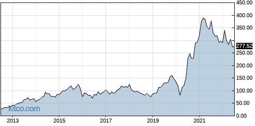LAD 10-Year Chart