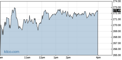 LAD 1-Day Chart