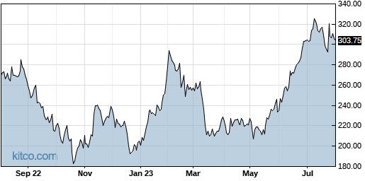 LAD 1-Year Chart