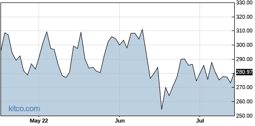 LAD 3-Month Chart