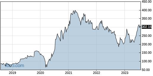 LAD 5-Year Chart