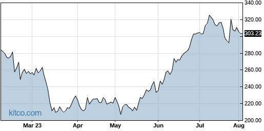 LAD 6-Month Chart
