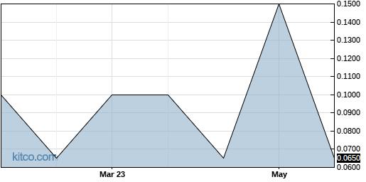 LANZ 1-Year Chart