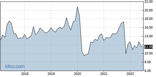 LAUR 10-Year Chart