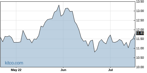 LAUR 3-Month Chart