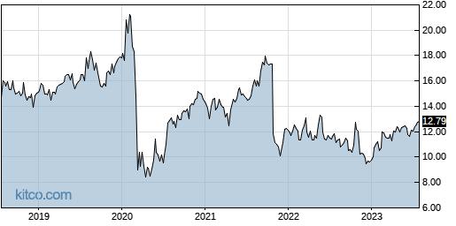 LAUR 5-Year Chart