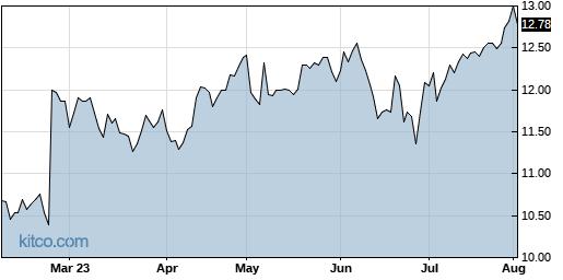 LAUR 6-Month Chart