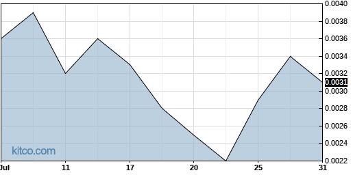 LBAS 1-Month Chart