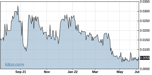 LBAS 1-Year Chart