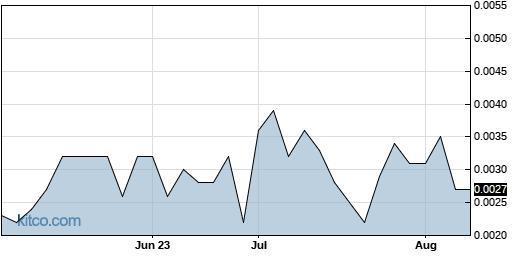 LBAS 3-Month Chart
