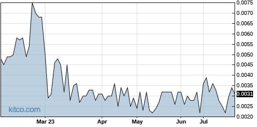 LBAS 6-Month Chart