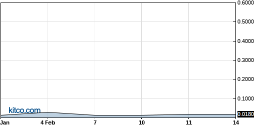 LBLTF 6-Month Chart