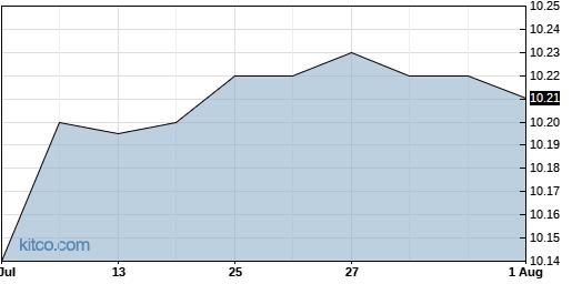 LCA 1-Month Chart