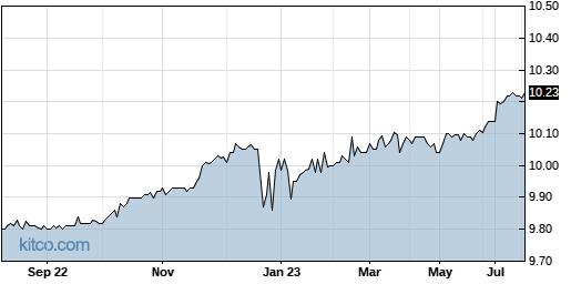 LCA 1-Year Chart