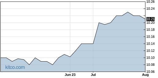 LCA 3-Month Chart