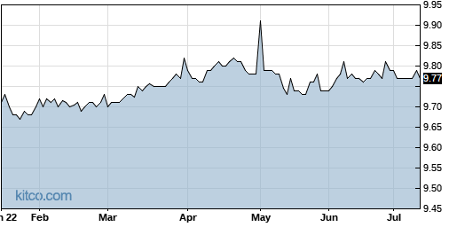 LCA 6-Month Chart