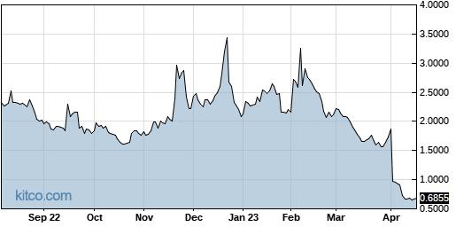 LCI 1-Year Chart