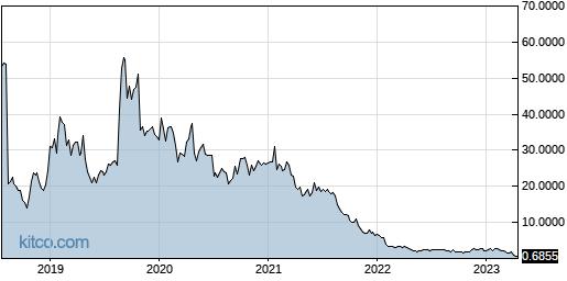 LCI 5-Year Chart