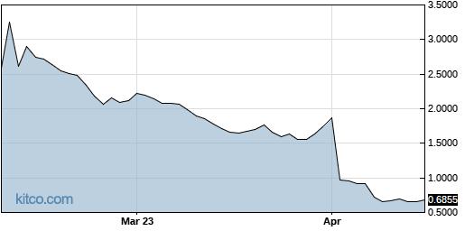 LCI 6-Month Chart