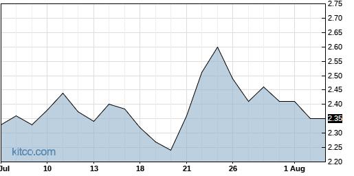 LEDS 1-Month Chart