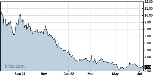 LEDS 1-Year Chart