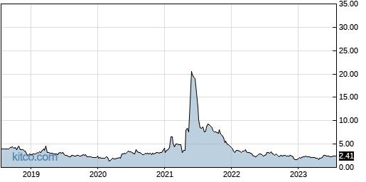 LEDS 5-Year Chart