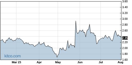 LEDS 6-Month Chart