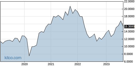 LEFUF 10-Year Chart