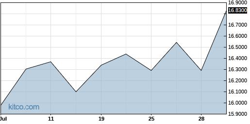 LEFUF 1-Month Chart
