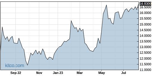 LEFUF 1-Year Chart