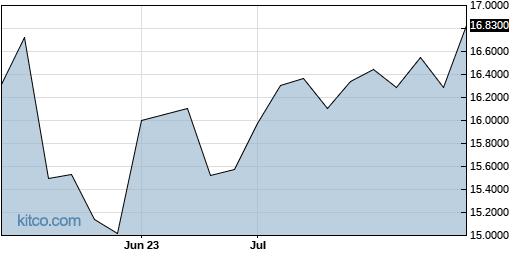 LEFUF 3-Month Chart