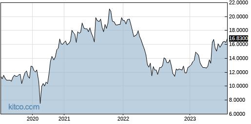 LEFUF 5-Year Chart