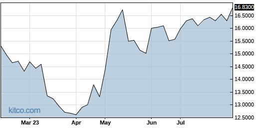 LEFUF 6-Month Chart