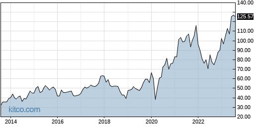 LEN 10-Year Chart