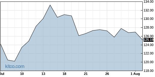 LEN 1-Month Chart